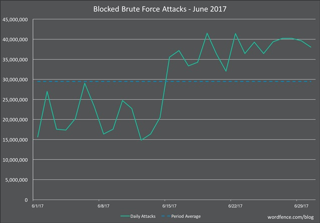 Graph of Brute Force attacks on WordPress in June 2017 from WordFence